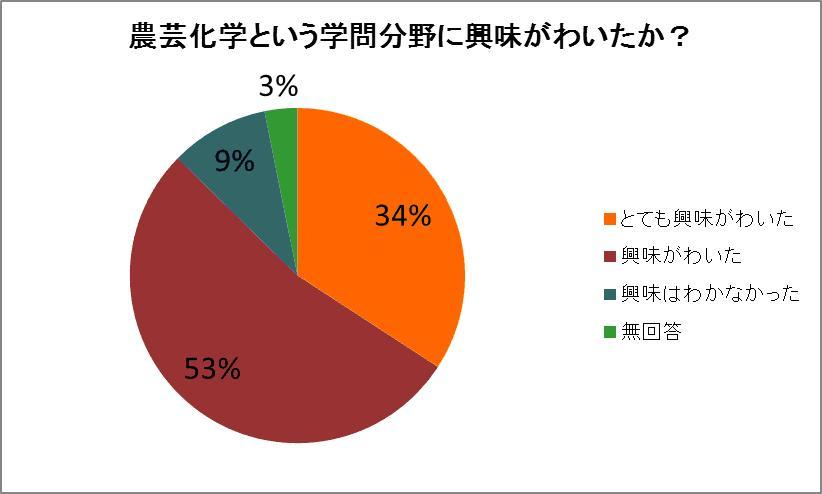 沖縄高専グラフ1