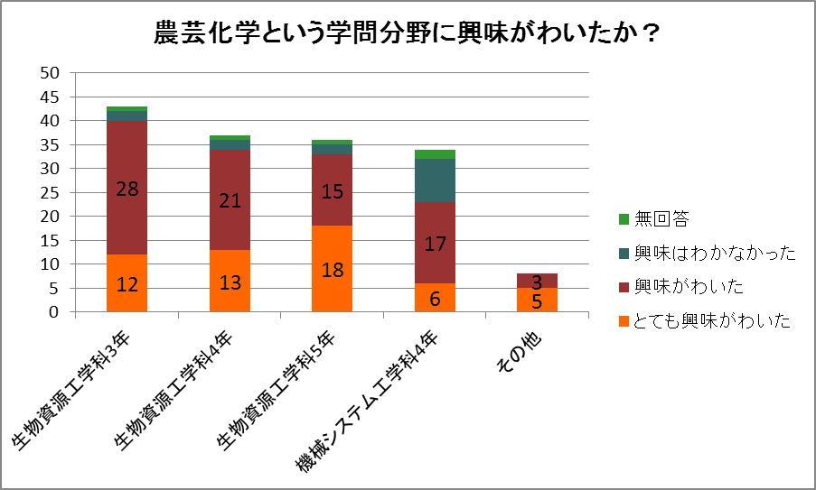 出前授業沖縄高専グラフ2